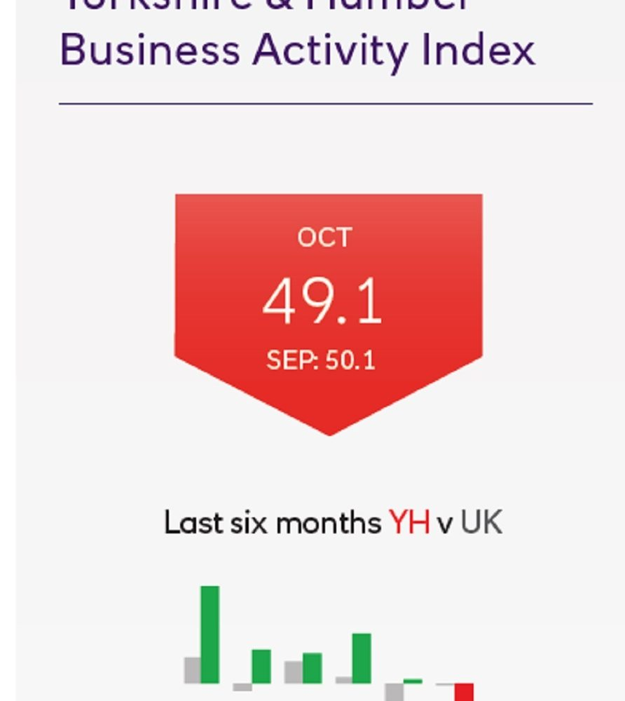 Yorkshire and Humber business activity down – survey